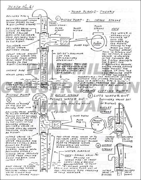 Windmill Construction Pump Plans